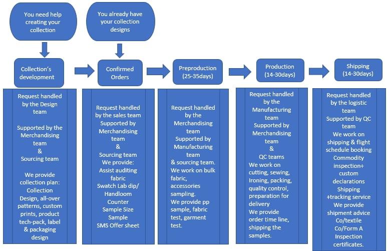 bcg company operation chart